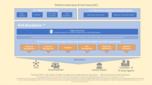 XVA Blockchain GmbH